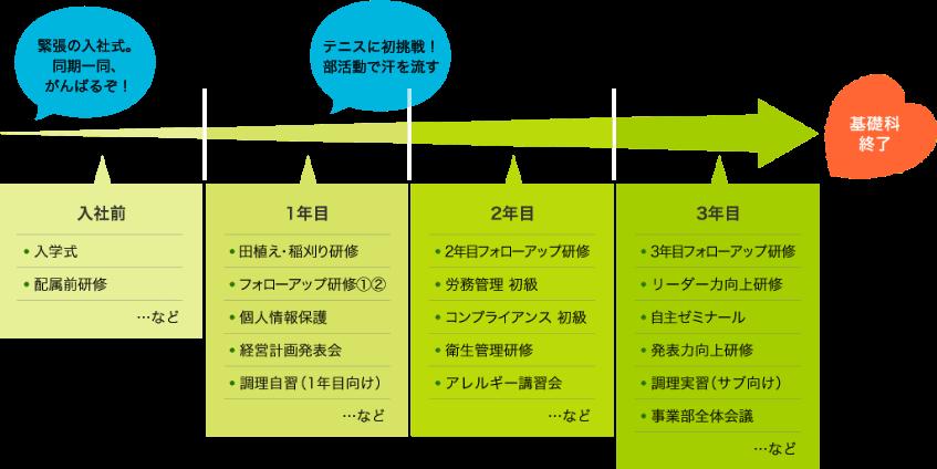 受講イメージ図