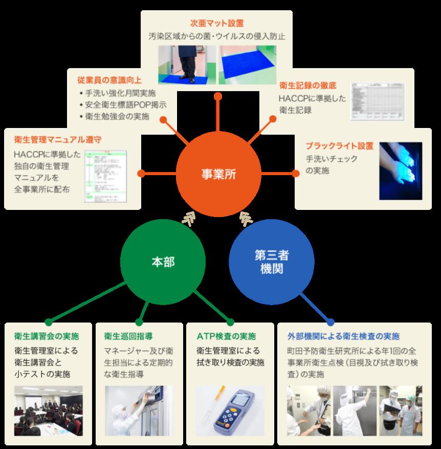 衛生管理体制図